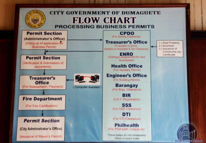 Business Permit Dumaguete Flow Chart