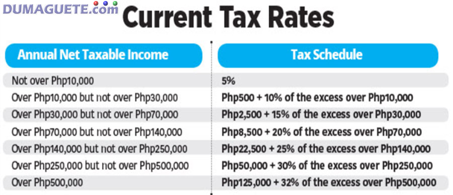 Annual Invome Tax Philippines - 2017