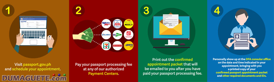 DFA Office -ePayment for passport